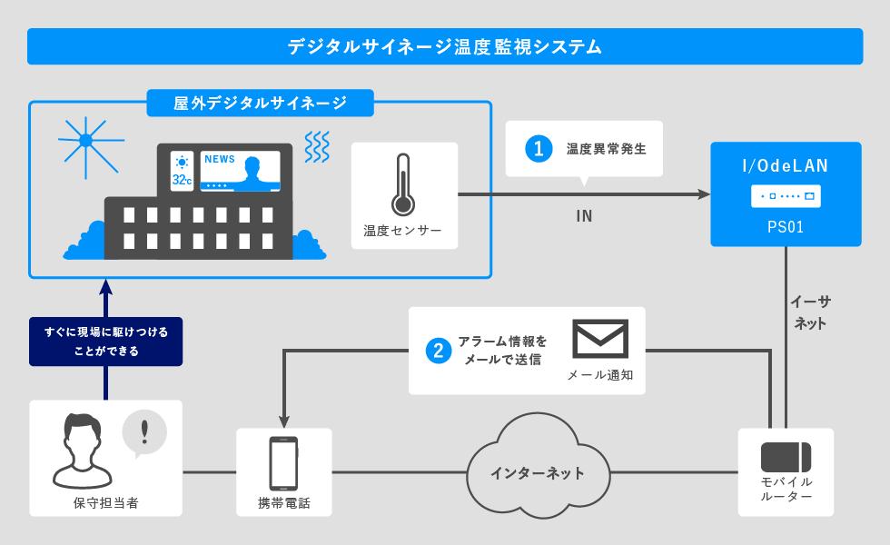 デジタルサイネージ温度監視システム接続図