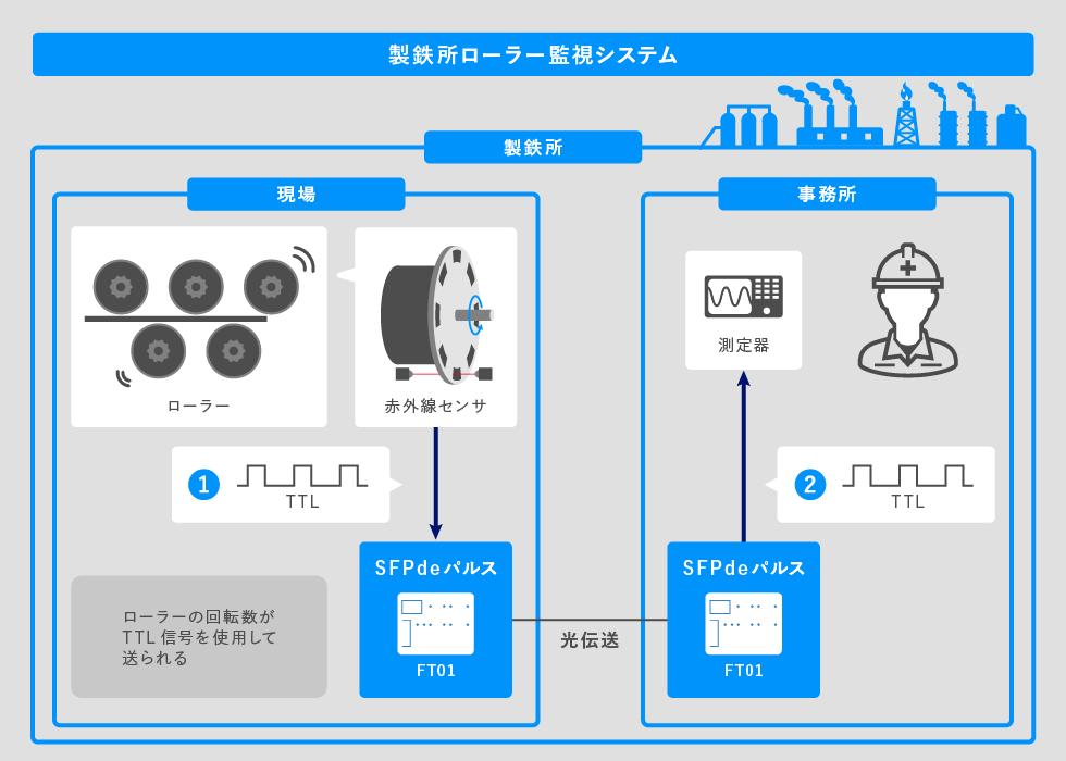 製鉄所ローラー監視システム接続図